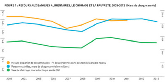 Recours aux Banques Alimentaires, Le Chômage et La Pauvreté, 2003-2013 (Groupe CNW/Banques alimentaires Canada)
