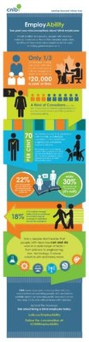 EmployAbility campaign (CNW Group/CNIB)