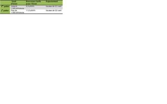 Grille tarifaire réglementée (Groupe CNW/Commission de l'énergie de l'Ontario)