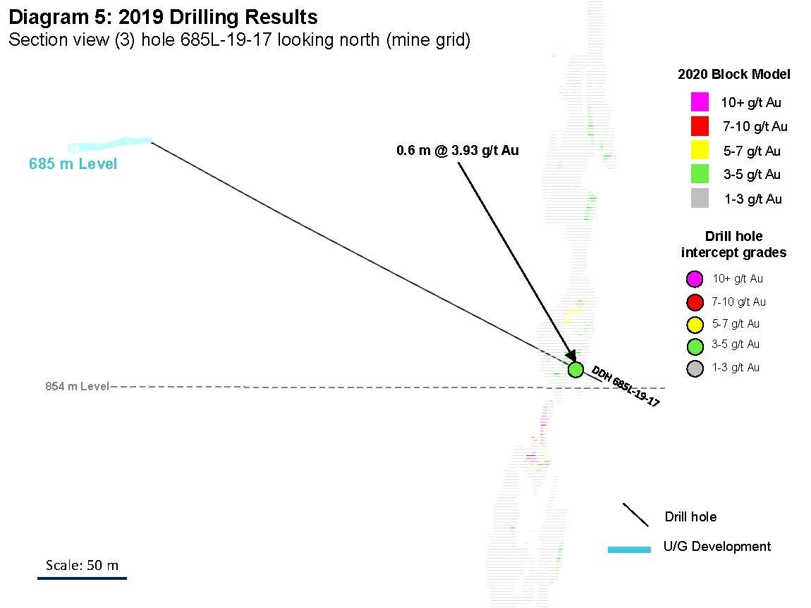 Diagram 5: 2019 Drilling Results  Section view (3) hole 685L-19-17 looking north (mine grid) (CNW Group/Rubicon Minerals Corporation)