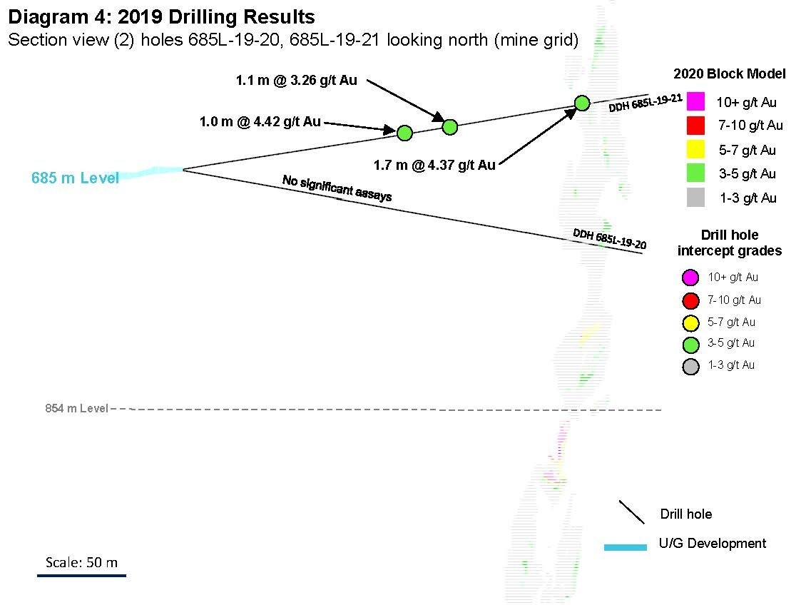 Diagram 4: 2019 Drilling Results  Section view (2) holes 685L-19-20, 685L-19-21 looking north (mine grid) (CNW Group/Rubicon Minerals Corporation)