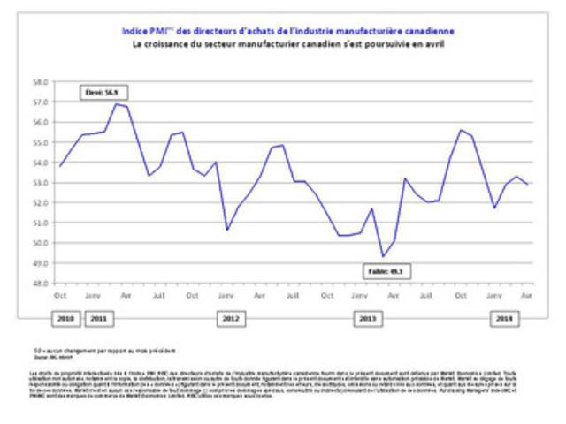 Indice PMI(MC) des directeurs d'achats de l'industrie manufacturière canadienne - La croissance du secteur manufacturier canadien s'est poursuivie en avril (Groupe CNW/Markit)