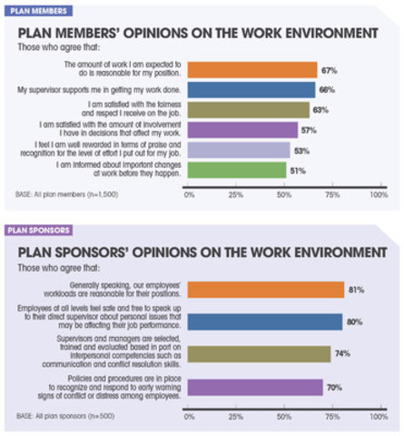 Plan members and sponsors' opinions on the work environment (CNW Group/Sanofi-aventis Canada Inc.)