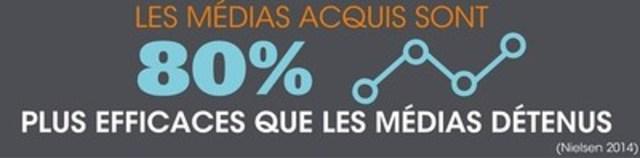 Les médias acquis sont 80% plus efficaces que les médias détenus (Groupe CNW/Groupe CNW Ltée)