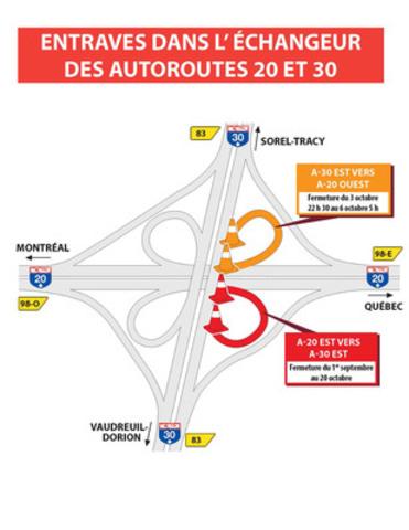 Entraves dans l'échangeur des autoroutes 20 et 30 (Groupe CNW/Ministère des Transports)