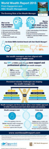 WWR 2015 Infographic from Capgemini and RBC Wealth Management: The evolving role of the wealth manager. (CNW Group/Capgemini)