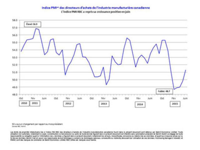 Indice PMI(MC) des directeurs d'achats de l'industrie manufacturière canadienne - L'indice PMI RBC a repris sa croissance positive en juin (Groupe CNW/RBC (French))