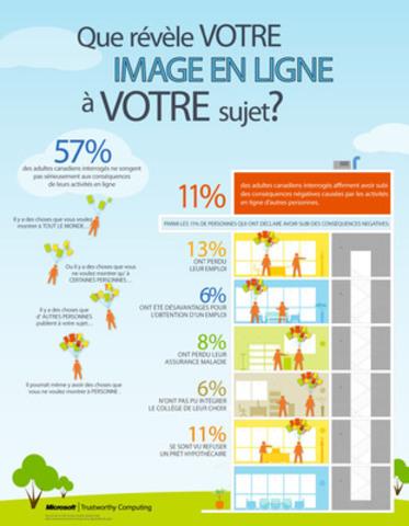 Que révèle VOTRE IMAGE EN LIGNE à VOTRE sujet? (Groupe CNW/Microsoft Canada)