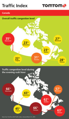 TomTom's Traffic Index reveals Vancouver, Toronto and Ottawa once again top the list of most congested cities in Canada; report also finds traffic congestion increasing overall (CNW Group/TomTom)