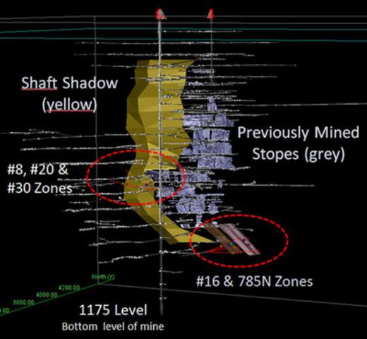 Figure 1. La mine souterraine Géant Dormant indiquant: la zone d'ombre du puits (shaft shadow), les secteurs de forage sous terre, la zone #30 exploitée précédemment, la nouvelle zone 785N et la zone #16 (Groupe CNW/Maudore Minerals Ltd.)