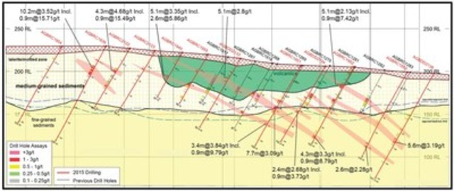 Figure 3: Cross Section B-B' Showing the Sigma Zone and Drilling (CNW Group/Endeavour Mining Corporation)