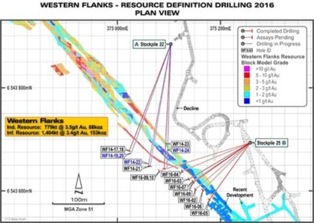 Figure 1: Plan de forage de Western Flanks indiquant le forage de définition des ressources - terminée et en cours. (Groupe CNW/Corporation Royal Nickel)