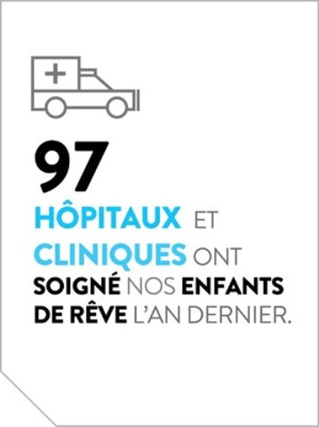 97 hôpitaux et cliniques on soigné nos enfants de rêve l'an dernier. (Groupe CNW/La Fondation Rêves d'enfants)