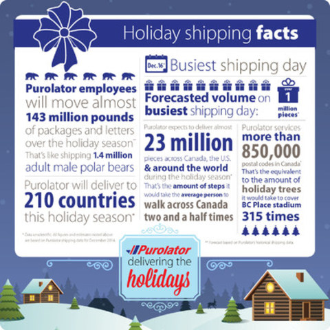 Purolator's holiday shipping facts (CNW Group/Purolator Inc.)
