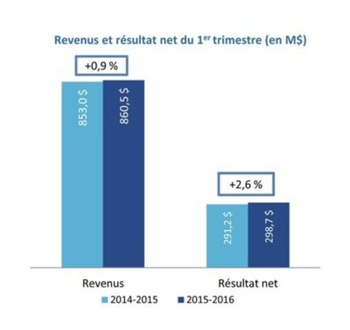 Revenus et résultat net du 1er trimestre (en M$) (Groupe CNW/Loto-Québec)