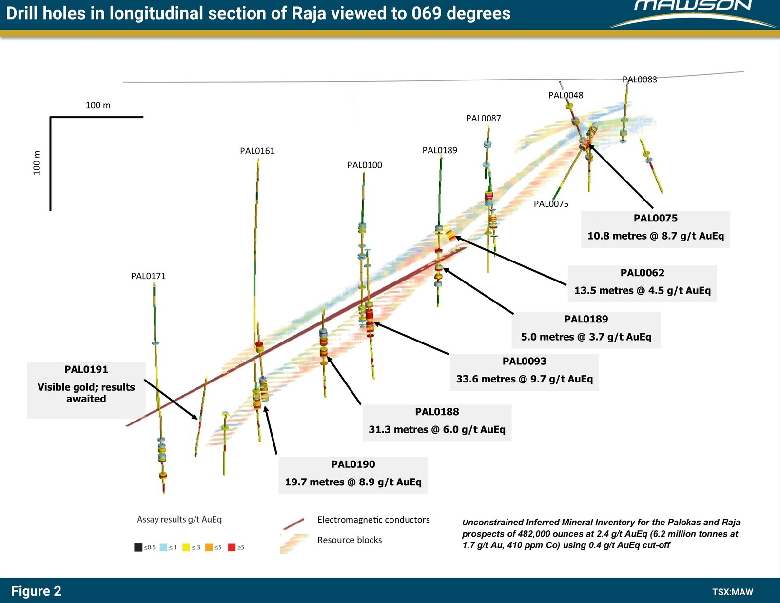 Figure 2: Longitudinal section at Raja prospect indicating the new and existing high-grade Au-Co results within the 339 linear trend. The view is towards 069 degrees. The blocks from within existing resources are shown along with the modelled TEM plate. See Figure 1 for location of section in plan view.