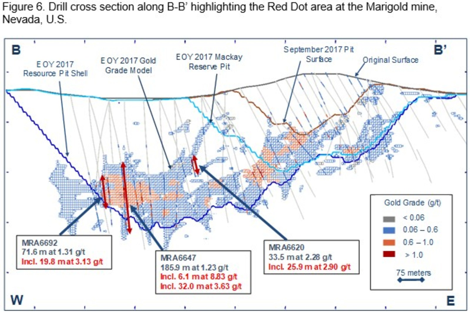 Figure 6. Drill cross section along B-B' highlighting the Red Dot area at the Marigold mine, Nevada, U.S.