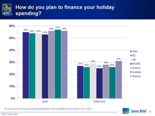 To pay for their holiday purchases: cash and debit cards (CNW Group/RBC)