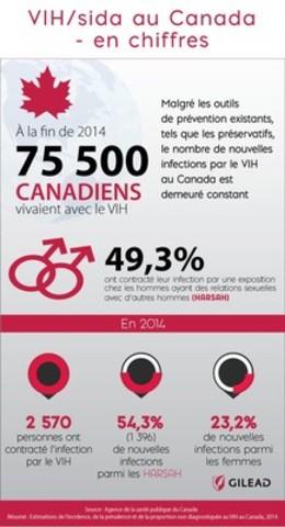 VIH/sida au Canada - en chiffres (Groupe CNW/Gilead Sciences, Inc.)