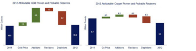 2012 Reserves (CNW Group/Newmont Mining Corporation)