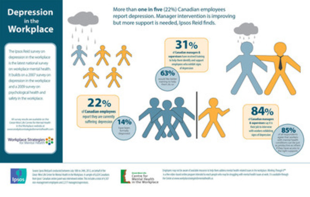 Infographic: Depression in the workplace (CNW Group/Great-West Life Assurance Company)