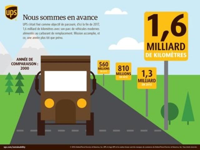 UPS s'était fixé comme objectif de parcourir, d'ici la fin de 2017, 1,6 milliard de kilomètres avec son parc de véhicules modernes alimentés au carburant de remplacement. Mission accomplie, et ce, une année plus tôt que prévu. (Groupe CNW/UPS Canada Ltee.)