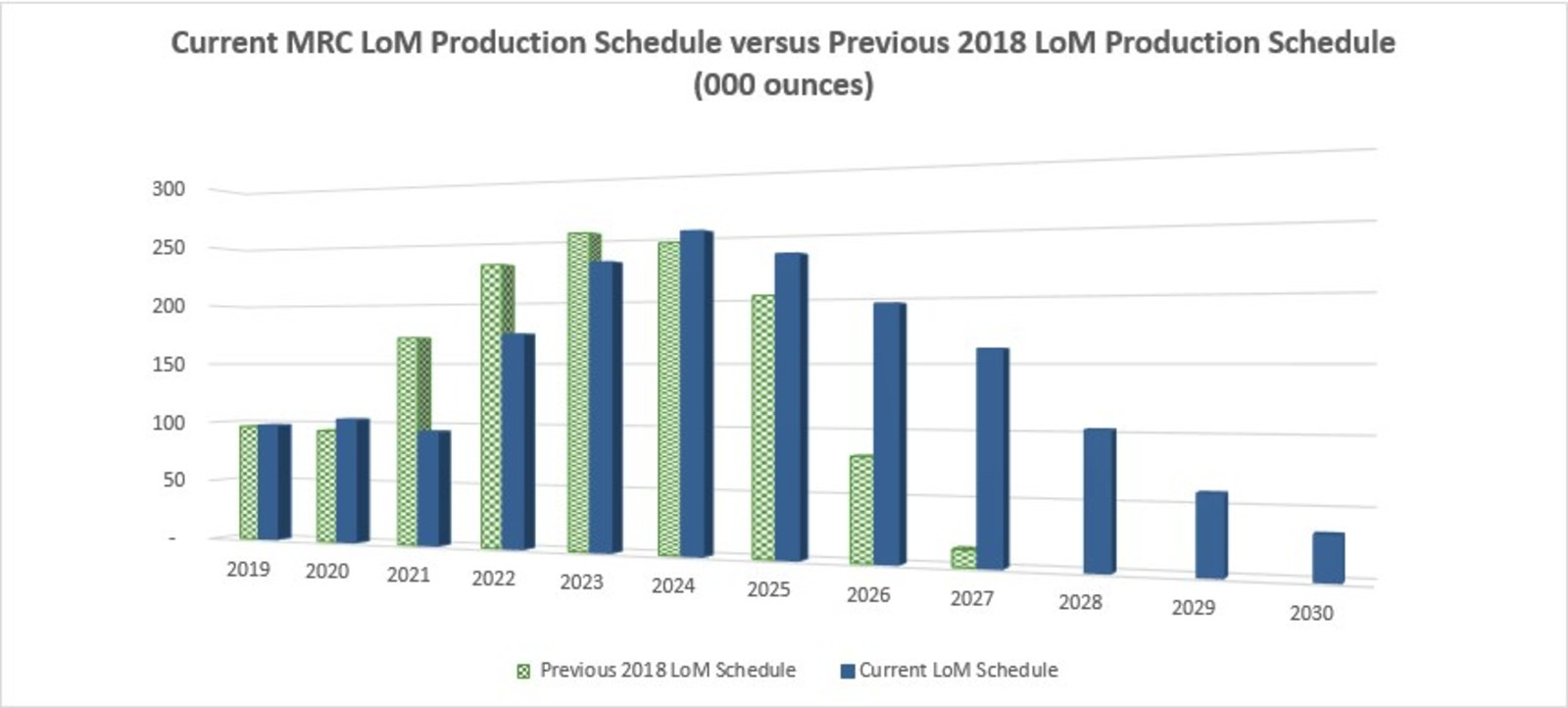 Figure 2 – Current Life of Mine Production Schedule VS Previous Schedule