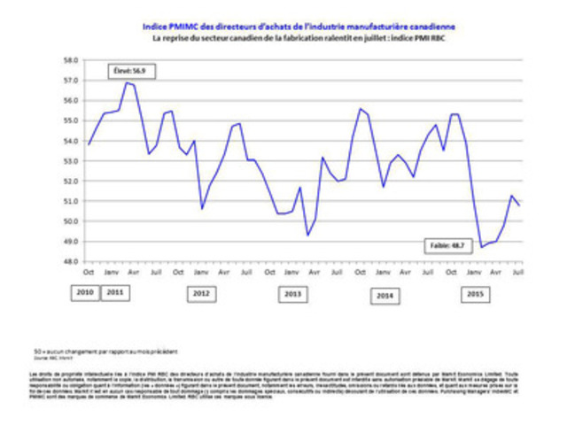 Indice PMI(MC) des directeurs d'achats de l'industrie manufacturière canadienne (Groupe CNW/Markit)