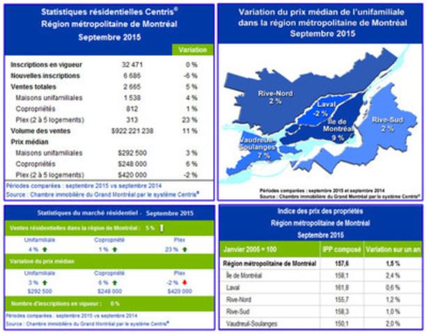 Statistiques de ventes résidentielles Centris® – septembre 2015 (Groupe CNW/Chambre immobilière du Grand Montréal)