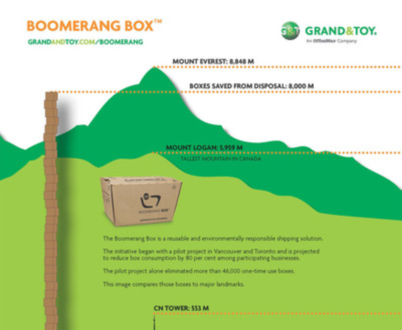 Grand & Toy Rolls Out Sustainable Boomerang Box Across Canada (CNW Group/Grand & Toy)