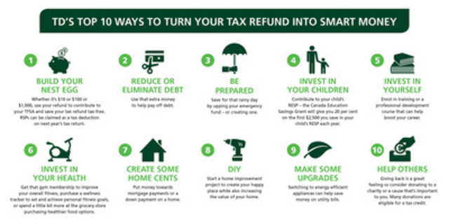 TD's Top 10 Ways to Turn Your Tax Refund into Smart Money (CNW Group/TD Canada Trust)