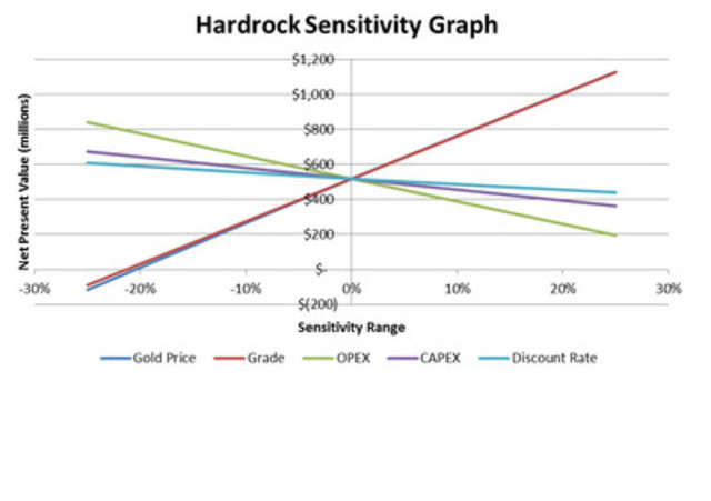 Table 10 - Hardrock Sensitivity Analysis of Significant Parameters (CNW Group/Premier Gold Mines Limited)