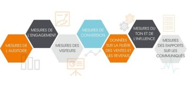 Sept mesures pour démontrer le RCI aux clients (Groupe CNW/Groupe CNW Ltée)
