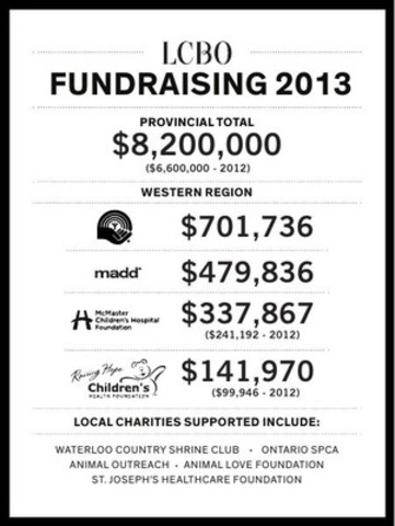 LCBO FUNDRAISING 2013 WESTERN REGION (CNW Group/LCBO)
