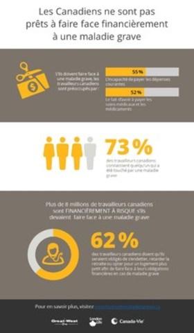 Infographie : Les Canadiens ne sont pas prêts à& faire face financièrement à une maladie grave (Groupe CNW/London Life, Compagnie d'Assurance-Vie)
