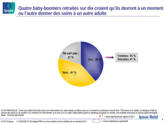 Sondage RBC sur les mythes et les réalités de la retraite 2012 : Quatre baby-boomers retraités sur dix croient qu'ils devront à un moment ou l'autre donner des soins à un autre adulte (Groupe CNW/RBC (French))