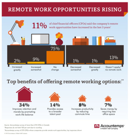 Remote Work Opportunities Rising (CNW Group/Accountemps)