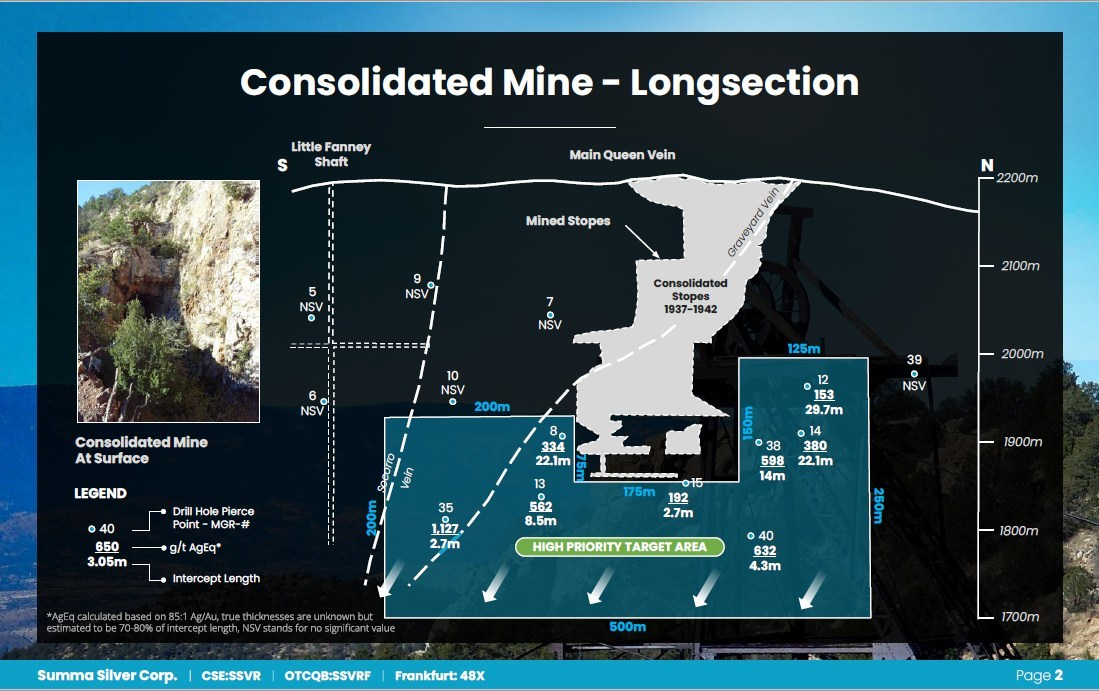 Consolidated Mine - Longsection (CNW Group/Summa Silver Corp.)