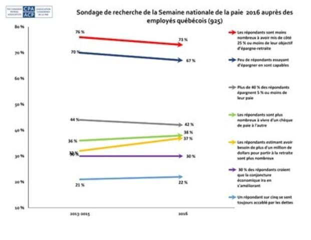 Le huitième sondage de la Semaine nationale de la paie de l'Association canadienne de la paie (ACP) montre que les employés canadiens continuent de vivre d'un chèque de paie à l'autre, éprouvent des difficultés pour constituer leur épargne-retraite, se sentent dépassés par les dettes et s'inquiètent davantage de la conjoncture économique. Pour plus de résultats du sondage, visitez le site de la SNP à npw-snp.ca ou le site de l'ACP à paie.ca (Groupe CNW/Association canadienne de la paie)