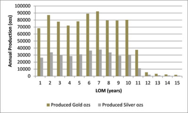 Projected North Bullfrog PEA Production Profile (CNW Group/Corvus Gold Inc.)