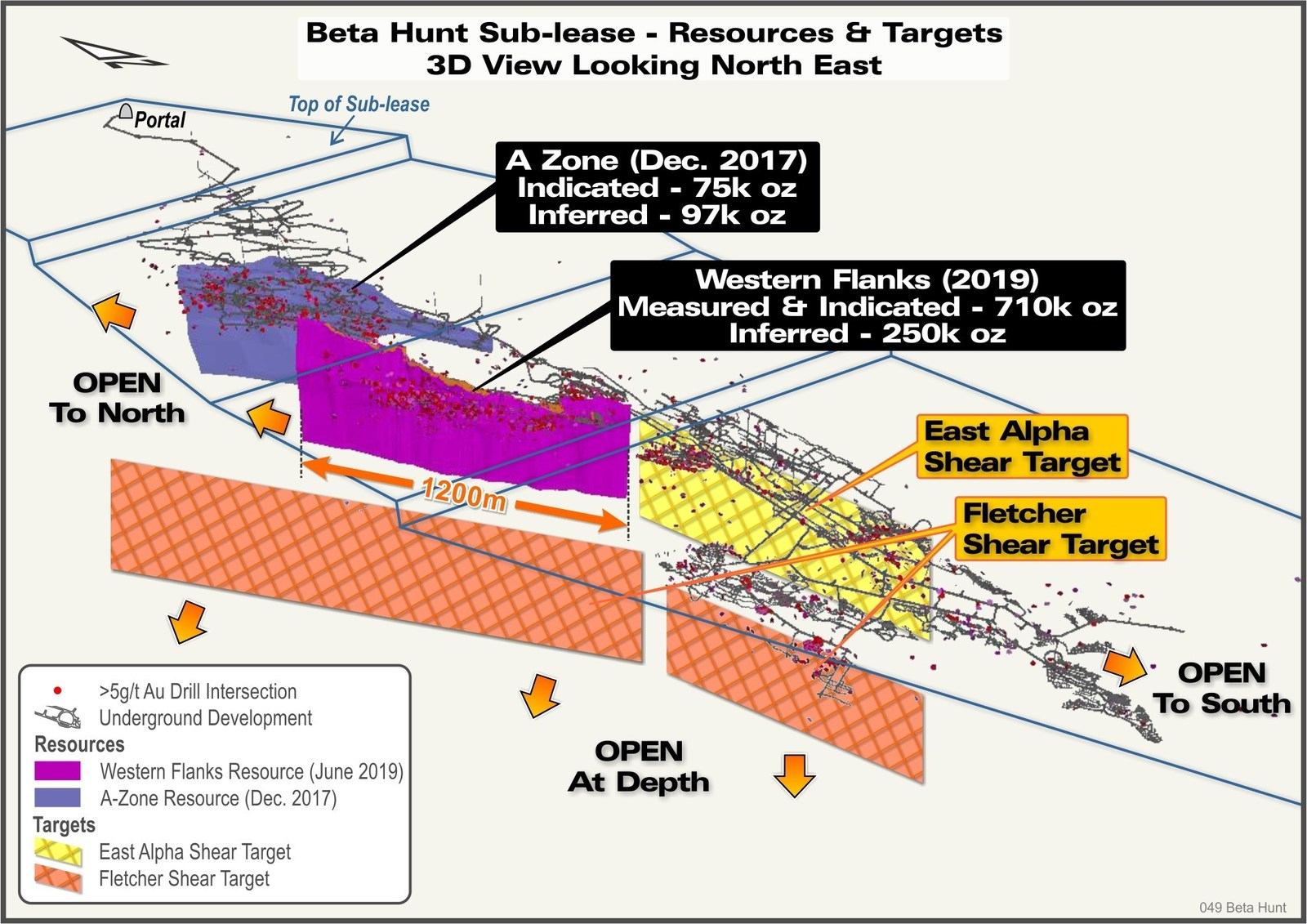 Figure 4: 3D View of Beta Hunt gold resources and Exploration Targets