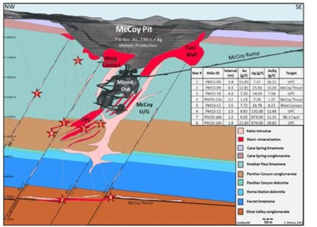 Figure 1: PM15-09 confirmed the down-dip expansion potential of the UPC zone (Star #1) and discovered high grade skarn at depth within the hanging wall of the newly defined McCoy Thrust fault (Star #2). (CNW Group/Premier Gold Mines Limited)