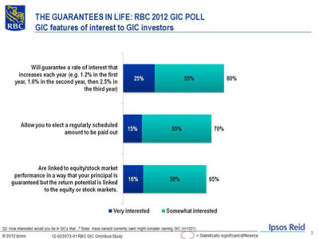 THE GUARANTEES IN LIFE: RBC 2012 GIC POLL - GIC features of interest to GIC investors (CNW Group/RBC)