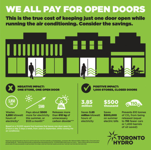 WE ALL PAY FOR OPEN DOORS. Ever wonder how much money and energy is wasted keeping a door open while running an AC? (CNW Group/Toronto Hydro Corporation)