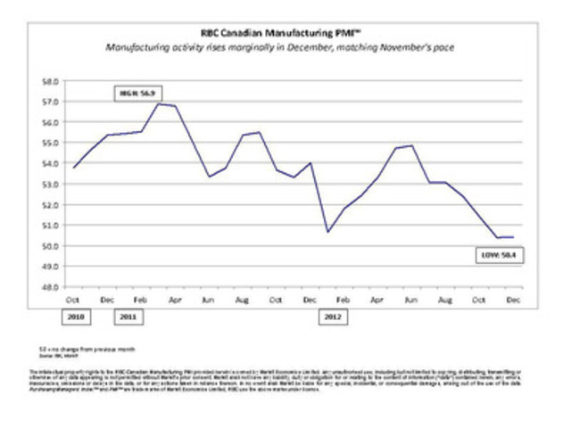 RBC Canadian Manufacturing Purchasing Managers' Index™: manufacturing activity rises marginally in December, matching November's pace (CNW Group/RBC)
