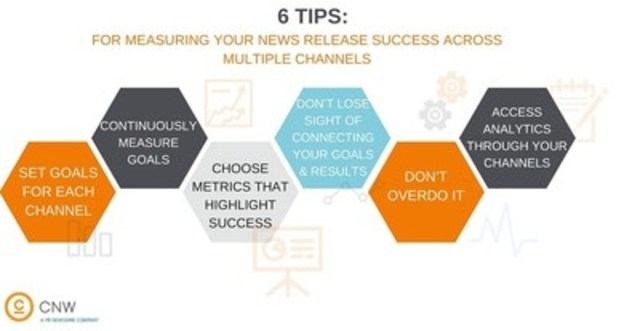 Six tips for measuring your news release success across multiple channels (CNW Group/CNW Group Ltd.)