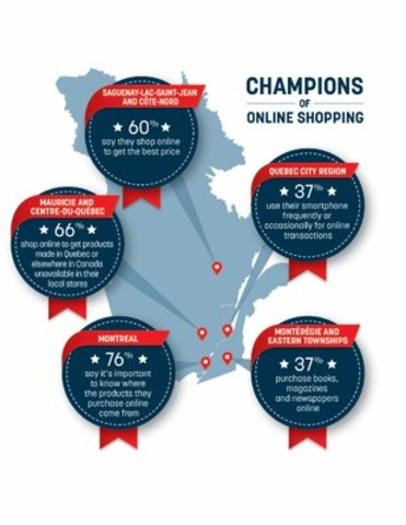 Online Shopping Habits Across Quebec (CNW Group/National Bank of Canada)
