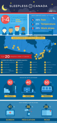 What's keeping Canadians up at night? This infographic tracks our current relationship with sleep.? (CNW Group/IPG Mediabrands)