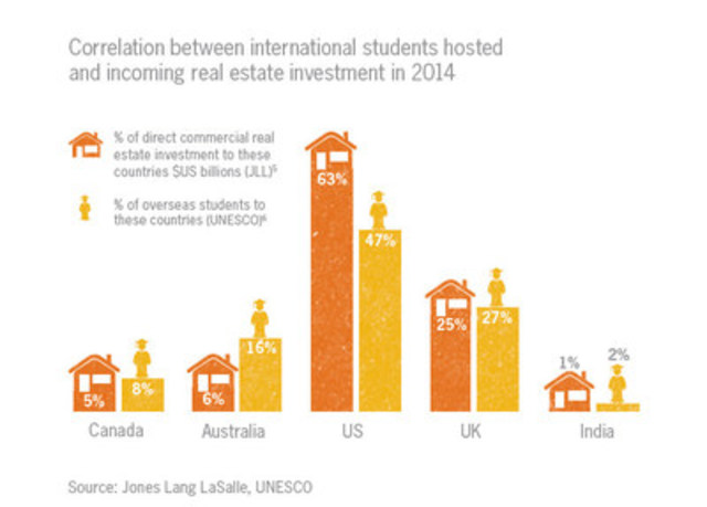 Correlation between international students hosted and incoming real estate investment in 2014 (CNW Group/Grant ...