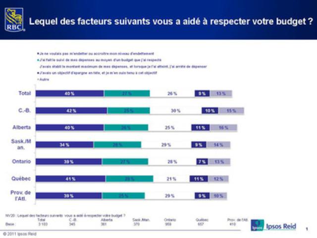 Le Sondage RBC sur les achats des Fêtes 2012 : Lequel des facteurs suivants vous a aidé à respecter votre budget ? (Groupe CNW/RBC (French))